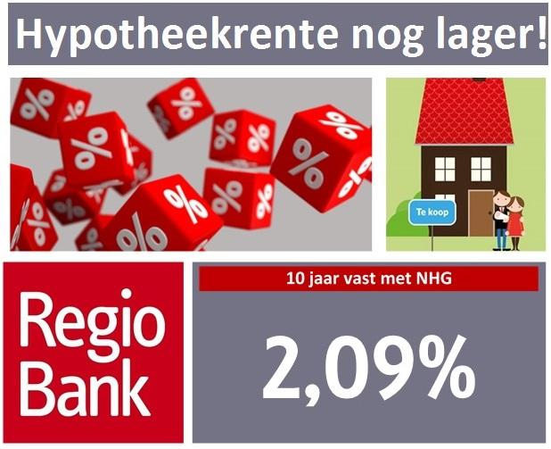 Hypotheekrente Regiobank nog lager. 10 jaar vast met NHG 2,09%