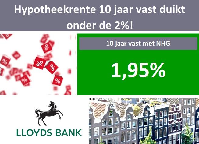 Hypotheekrente 10 jaar vast met NHG duikt onder 2%