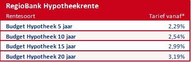 rente hypotheek Regiobank Groningen