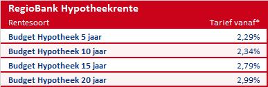 hypotheekrente regiobank Groningen Hoogkerk hypotheekadviseur NHG
