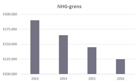 Grens nationale hypotheek garantie, NHG, hypotheek, maximale woning, Groningen,
