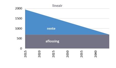 Lineair_aflosschema_regiobank_groningen