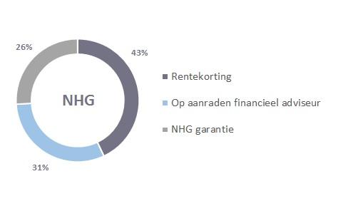 Redenen voor hypotheek met NHG