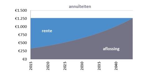 aflosschema annuïteiten hypotheek regiobank groningen