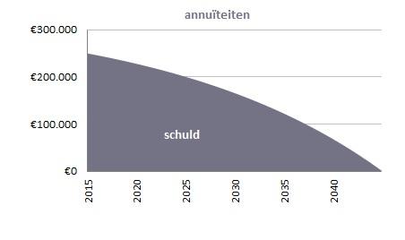 annuiteiten_schuld_regiobank_groningen