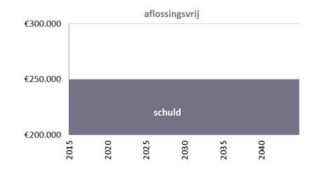 schuld_aflossingsvrije_hypotheek_regiobank_groningen