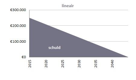schuld_lineaire_hypotheek_regiobank_groningen