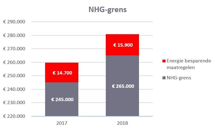 NHG grens 2017 en 2018
