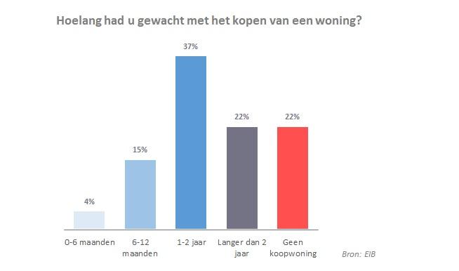 wachten zonder starterslening, Startershypotheek Groningen