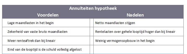 voordelen-annuiteiten-hypotheek5