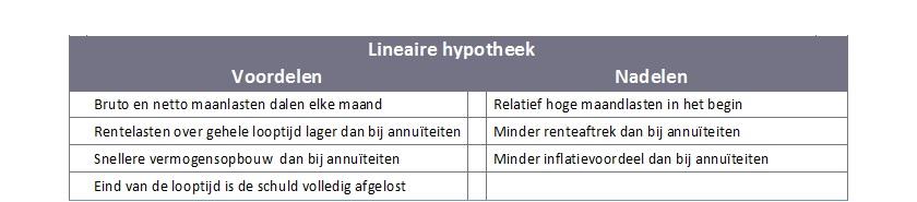 Voordelen lineaire hypotheek | hypotheekadviseur Regiobank Groningen