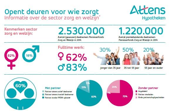 Attens Hypotheek infographic