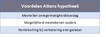 Voordelen Attens Hypotheek Regiobank Groningen