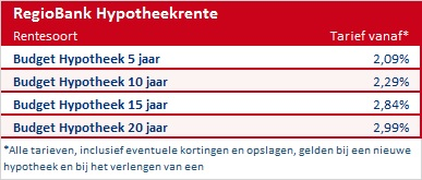 Hypotheekrente Regiobank Groningen november 2015