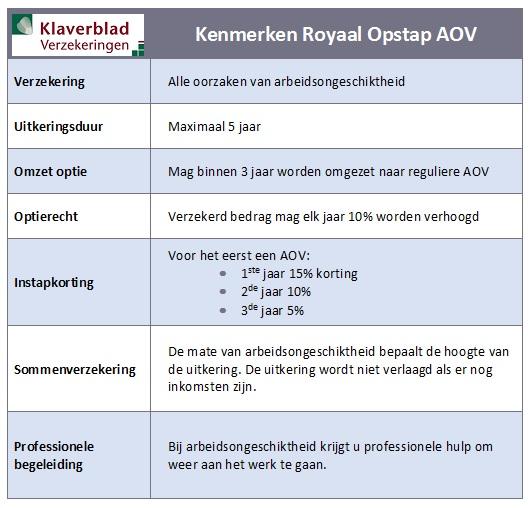 Kenmerken Klaverblad Royaal Opstap AOV voor ZZP, arbeidsongeschiktheidsverzekering Groningen