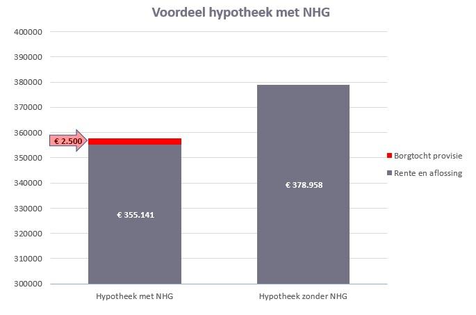 Voordeel hypotheek met NHG