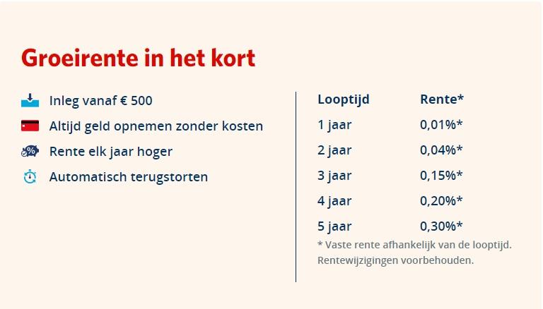 Regiobank Groeirente